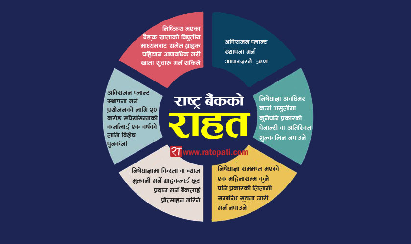 NRB Support for Businesses in Nepal